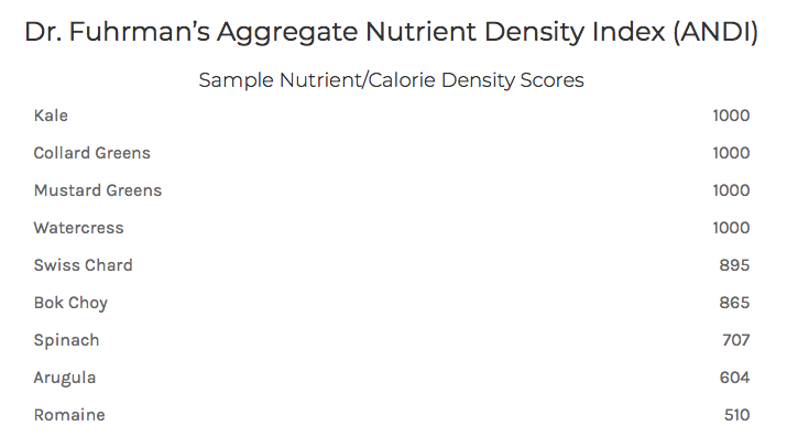 Dr. Fuhrman's Aggregate Nutrient Density Index (ANDI)