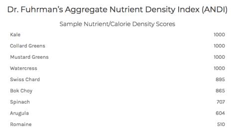 Dr. Fuhrman's Aggregate Nutrient Density Index (ANDI)